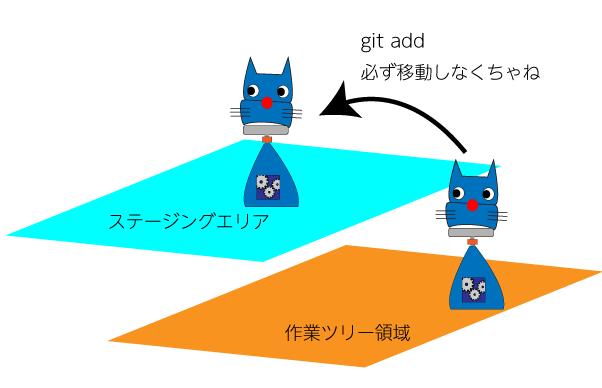Gitの使い方 コマンド編(1)〜環境設定から基本操作まで