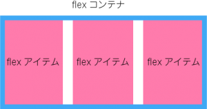 flex-container